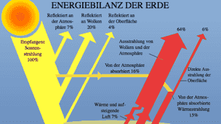 float-right A German Diagramme showing the Energy Budget of the Earth
